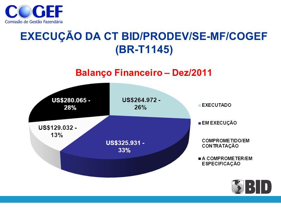 EXECUÇÃO DA CT BID/PRODEV/SE-MF/COGEF (BR-T1145) Balanço Financeiro – Dez/2011