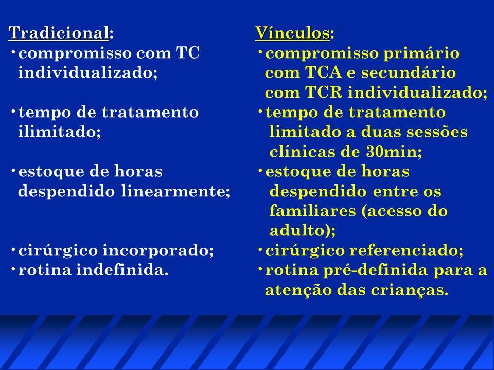 Tradicional:compromisso com TC. individualizado; tempo de tratamento. ilimitado; estoque de horas. despendido linearmente;