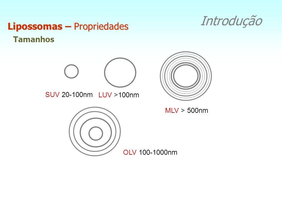 Introdução Lipossomas - Conceito
