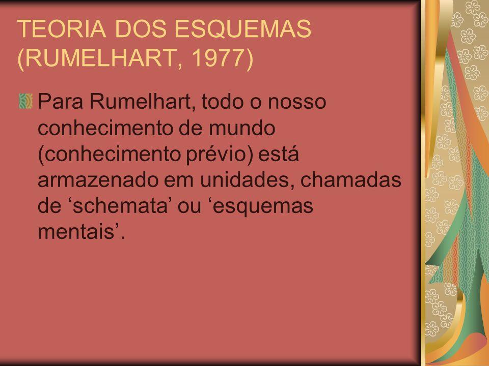 TEORIA DOS ESQUEMAS (RUMELHART, 1977)