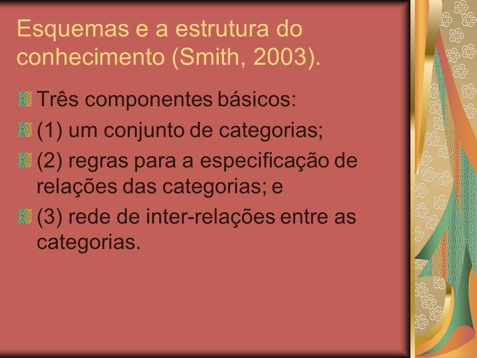 Esquemas e a estrutura do conhecimento (Smith, 2003).