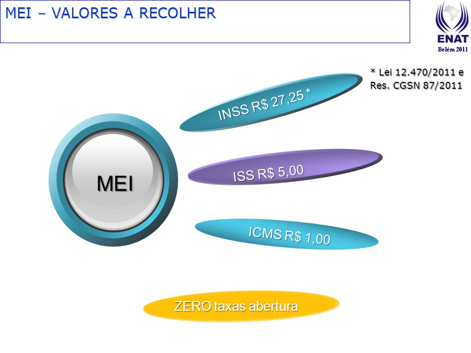 MEI MEI – VALORES A RECOLHER INSS R$ 27,25 * ISS R$ 5,00 ICMS R$ 1,00