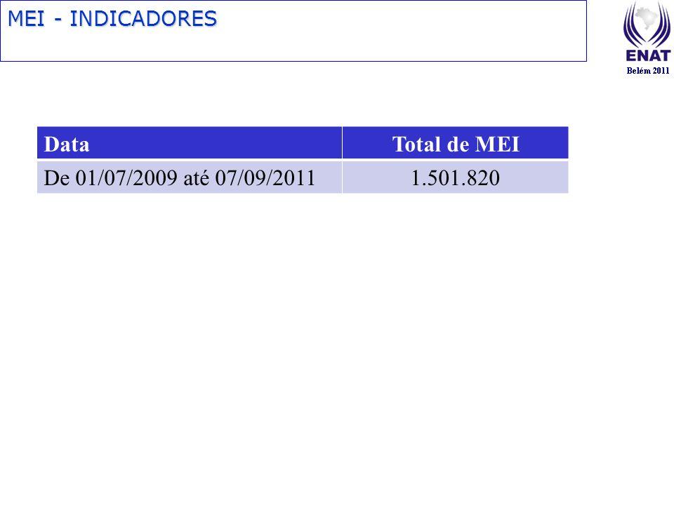 Data Total de MEI De 01/07/2009 até 07/09/2011 1.501.820