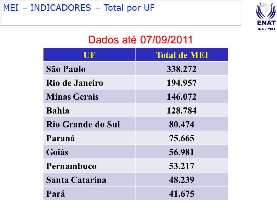 Dados até 07/09/2011 UF Total de MEI São Paulo 338.272 Rio de Janeiro
