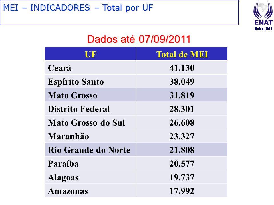Dados até 07/09/2011 UF Total de MEI Ceará 41.130 Espírito Santo