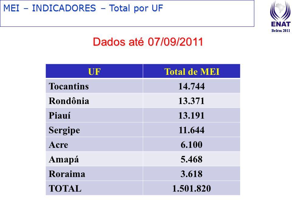 Dados até 07/09/2011 UF Total de MEI Tocantins 14.744 Rondônia 13.371