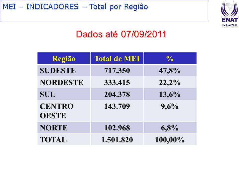 Dados até 07/09/2011 Região Total de MEI % SUDESTE 717.350 47,8%