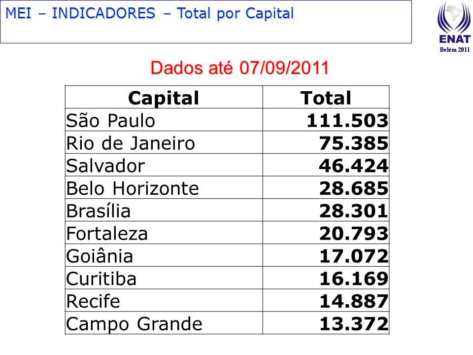 Dados até 07/09/2011 Capital Total São Paulo 111.503 Rio de Janeiro