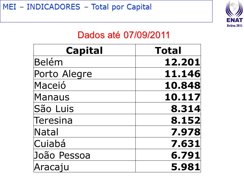 Dados até 07/09/2011 Capital Total Belém 12.201 Porto Alegre 11.146