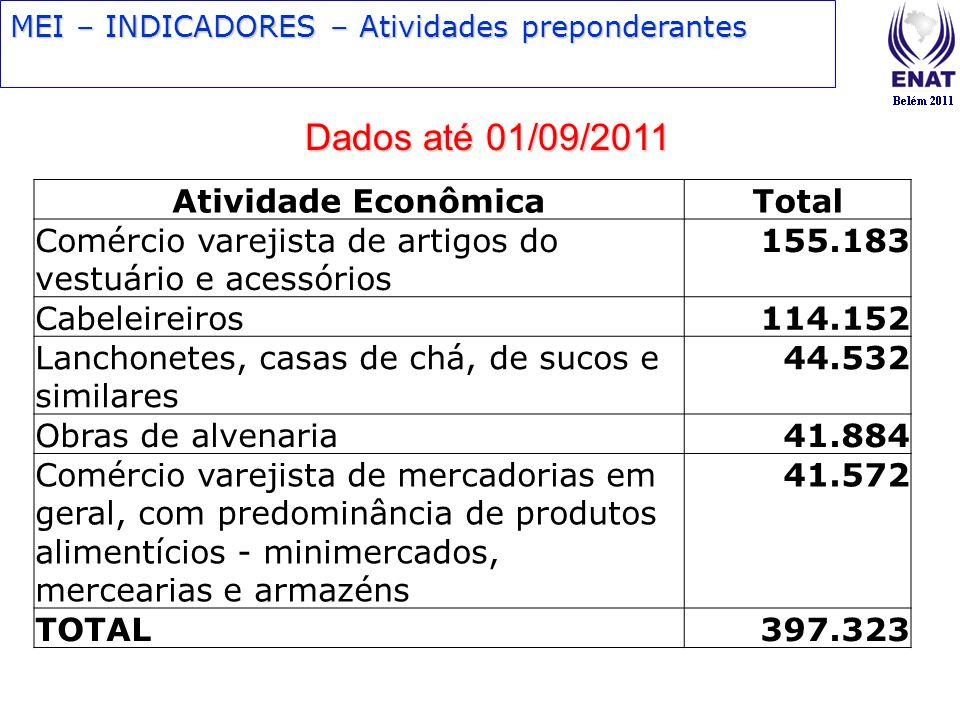 Dados até 01/09/2011 Atividade Econômica Total