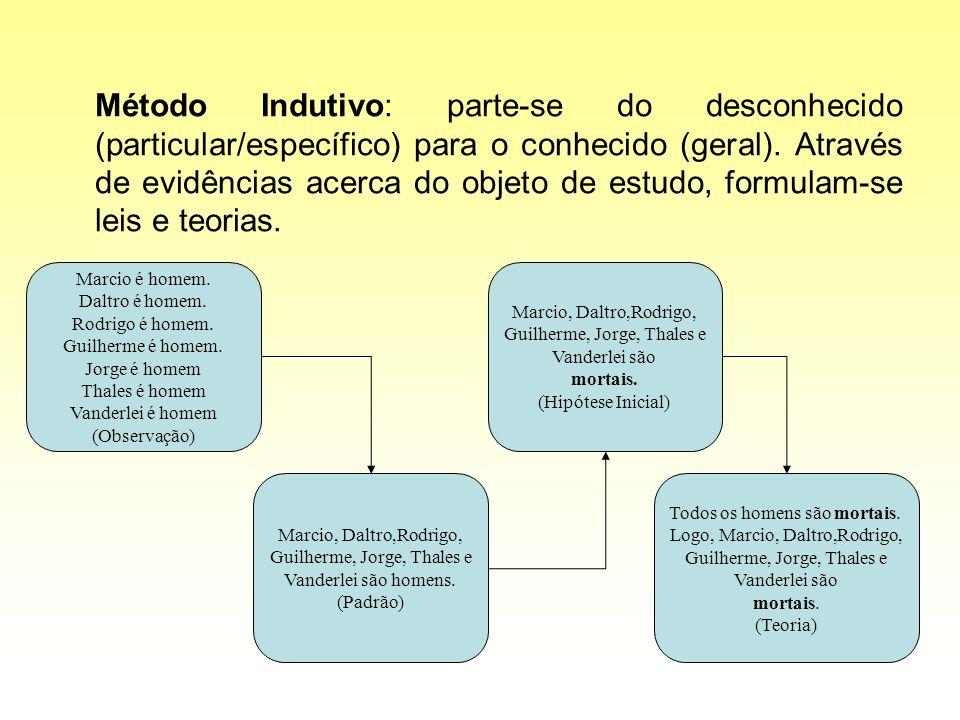 Método Indutivo: parte-se do desconhecido (particular/específico) para o conhecido (geral). Através de evidências acerca do objeto de estudo, formulam-se leis e teorias.