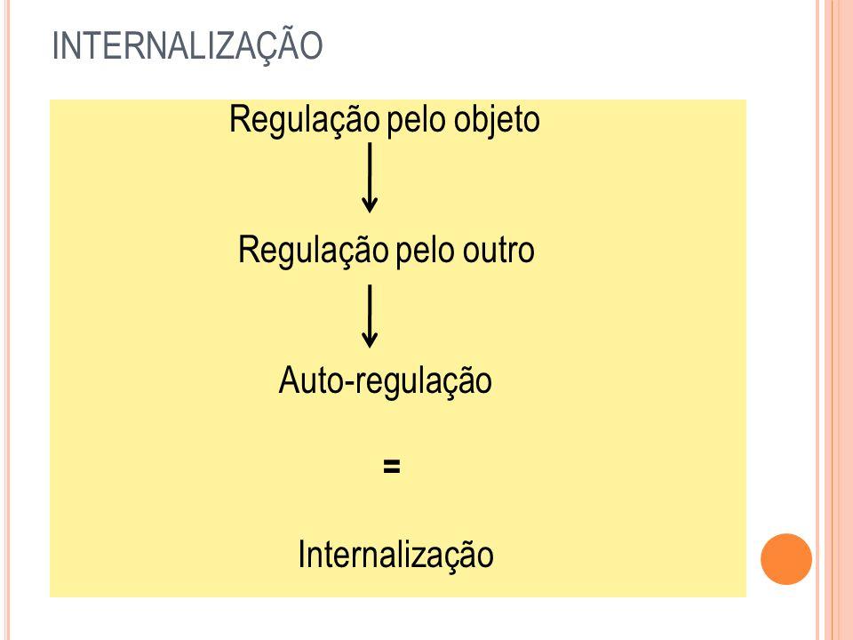 INTERNALIZAÇÃO Regulação pelo outro Auto-regulação = Internalização