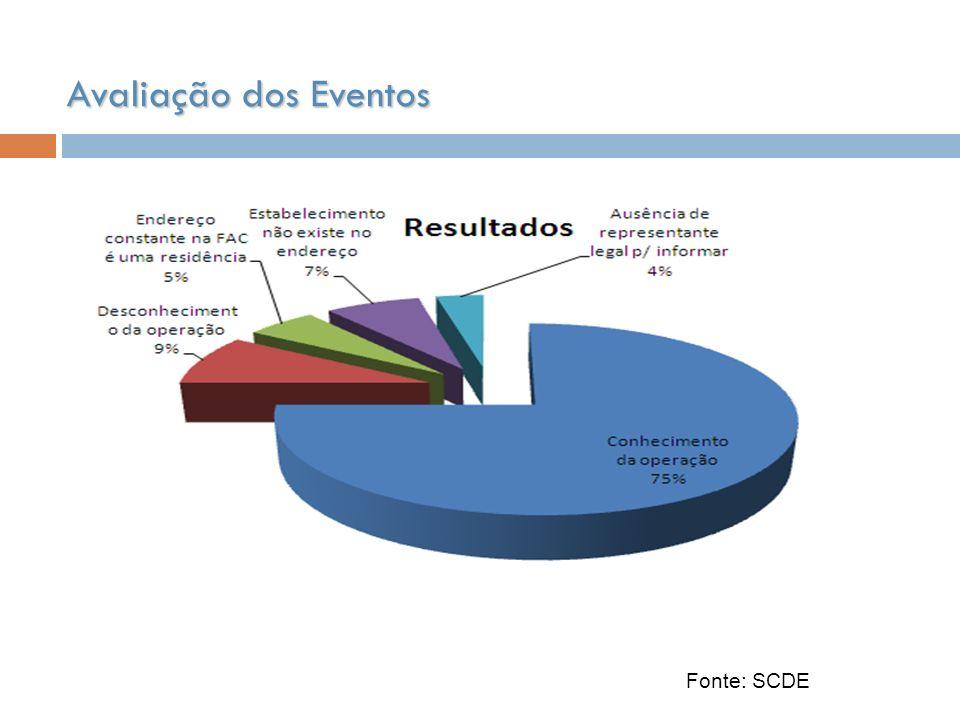 Avaliação dos Eventos Fonte: SCDE