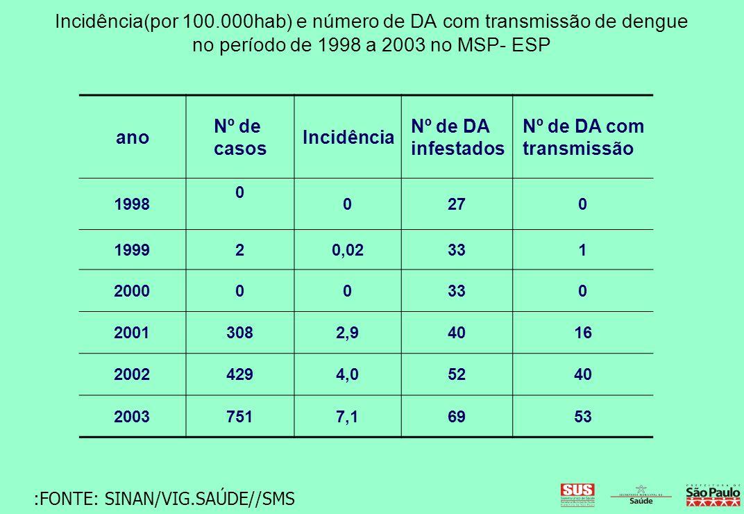 Incidência(por 100.000hab) e número de DA com transmissão de dengue no período de 1998 a 2003 no MSP- ESP