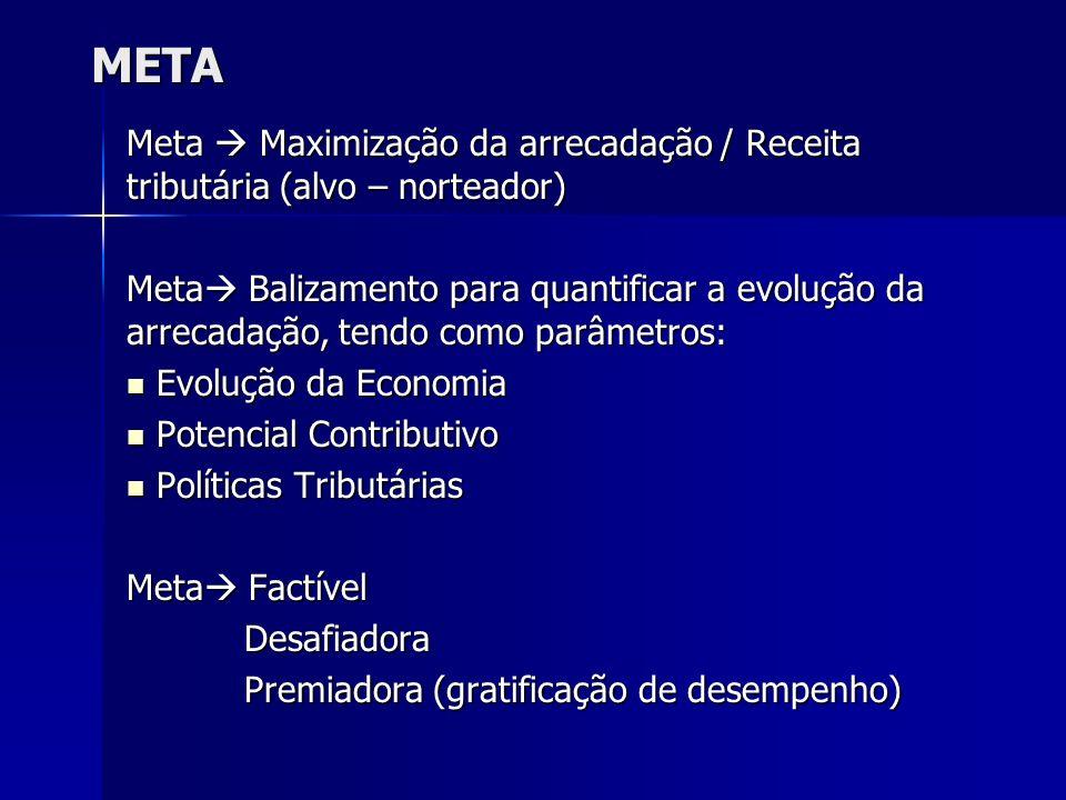 META Meta  Maximização da arrecadação / Receita tributária (alvo – norteador)