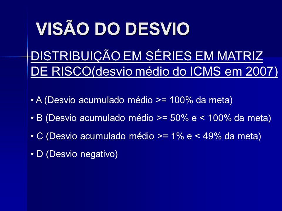 VISÃO DO DESVIO DISTRIBUIÇÃO EM SÉRIES EM MATRIZ DE RISCO(desvio médio do ICMS em 2007) A (Desvio acumulado médio >= 100% da meta)