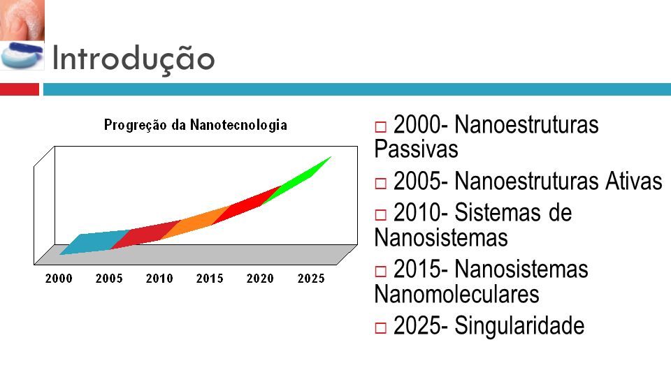 Introdução 2000- Nanoestruturas Passivas 2005- Nanoestruturas Ativas