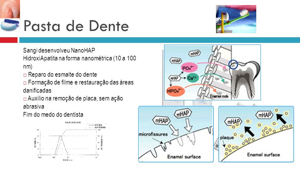 Pasta de Dente Sangi desenvolveu NanoHAP