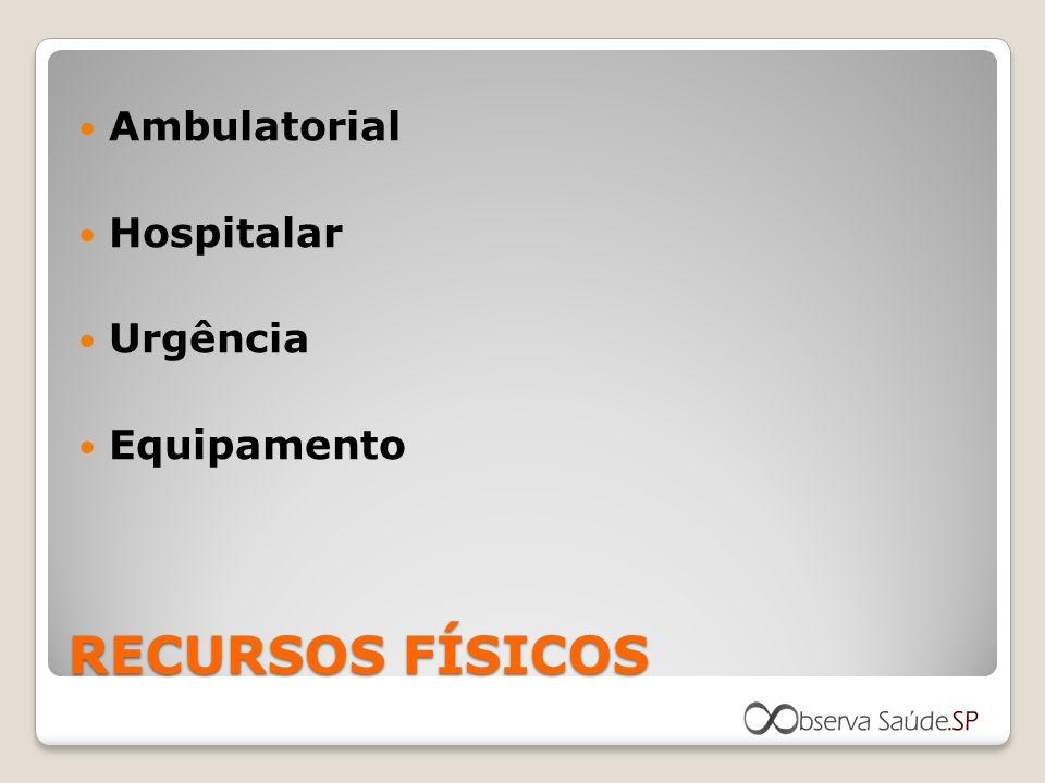 Ambulatorial Hospitalar Urgência Equipamento RECURSOS FÍSICOS