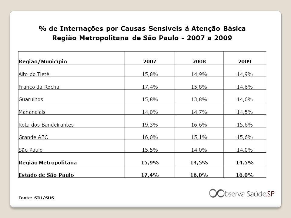 % de Internações por Causas Sensíveis à Atenção Básica