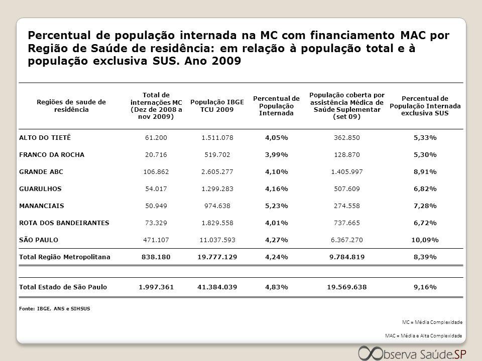 Percentual de população internada na MC com financiamento MAC por Região de Saúde de residência: em relação à população total e à população exclusiva SUS. Ano 2009