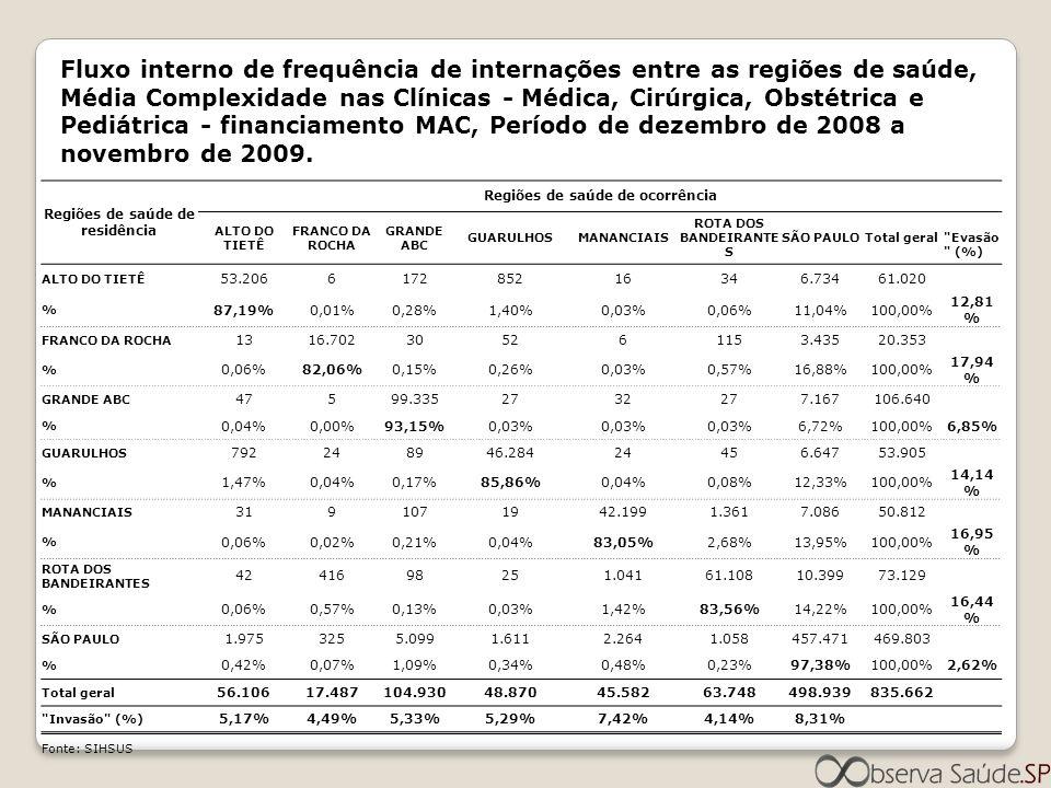 Regiões de saúde de residência Regiões de saúde de ocorrência