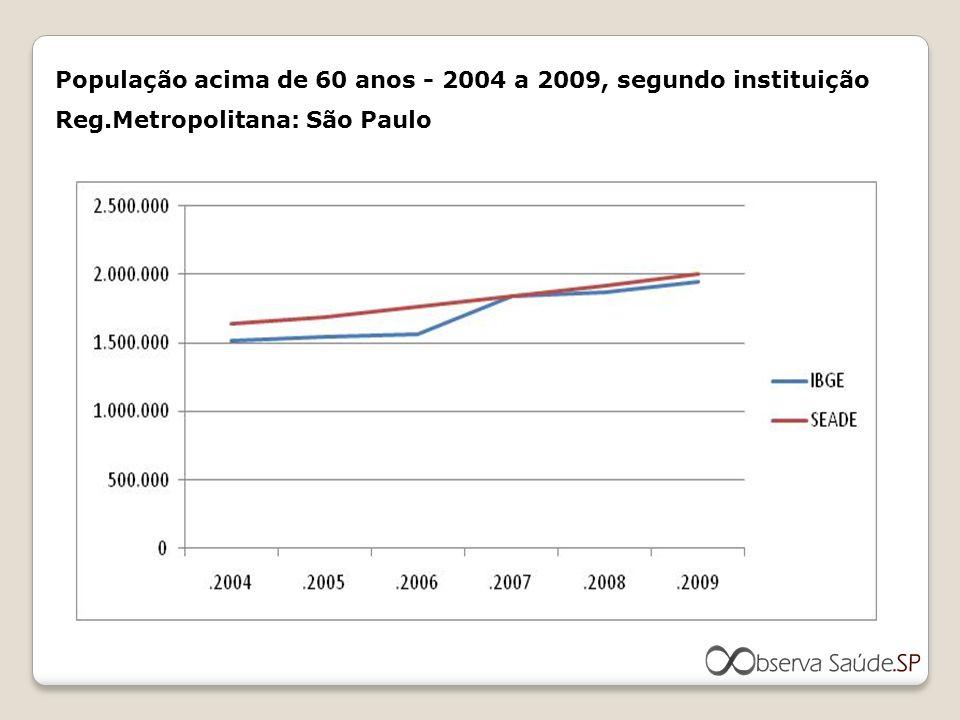 População acima de 60 anos - 2004 a 2009, segundo instituição