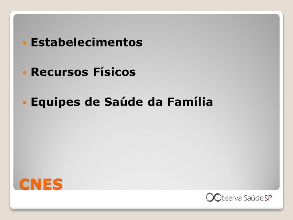 Estabelecimentos Recursos Físicos Equipes de Saúde da Família CNES