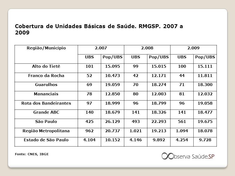 Cobertura de Unidades Básicas de Saúde. RMGSP. 2007 a 2009