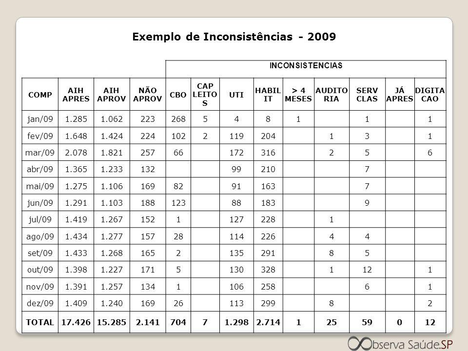 Exemplo de Inconsistências - 2009