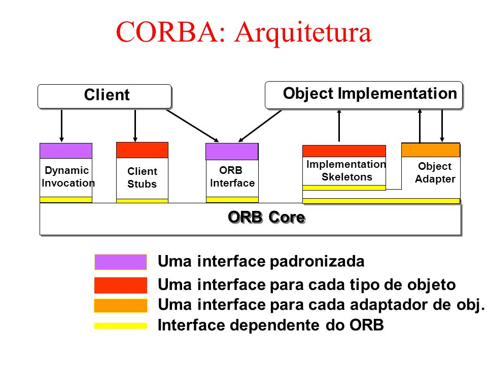 CORBA: Arquitetura Client Object Implementation ORB Core