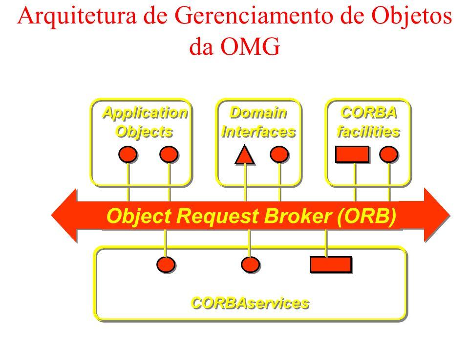 Arquitetura de Gerenciamento de Objetos da OMG