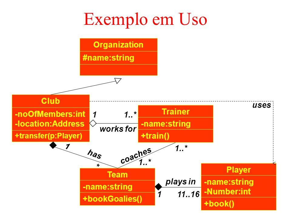 Exemplo em Uso Organization #name:string Club uses Trainer