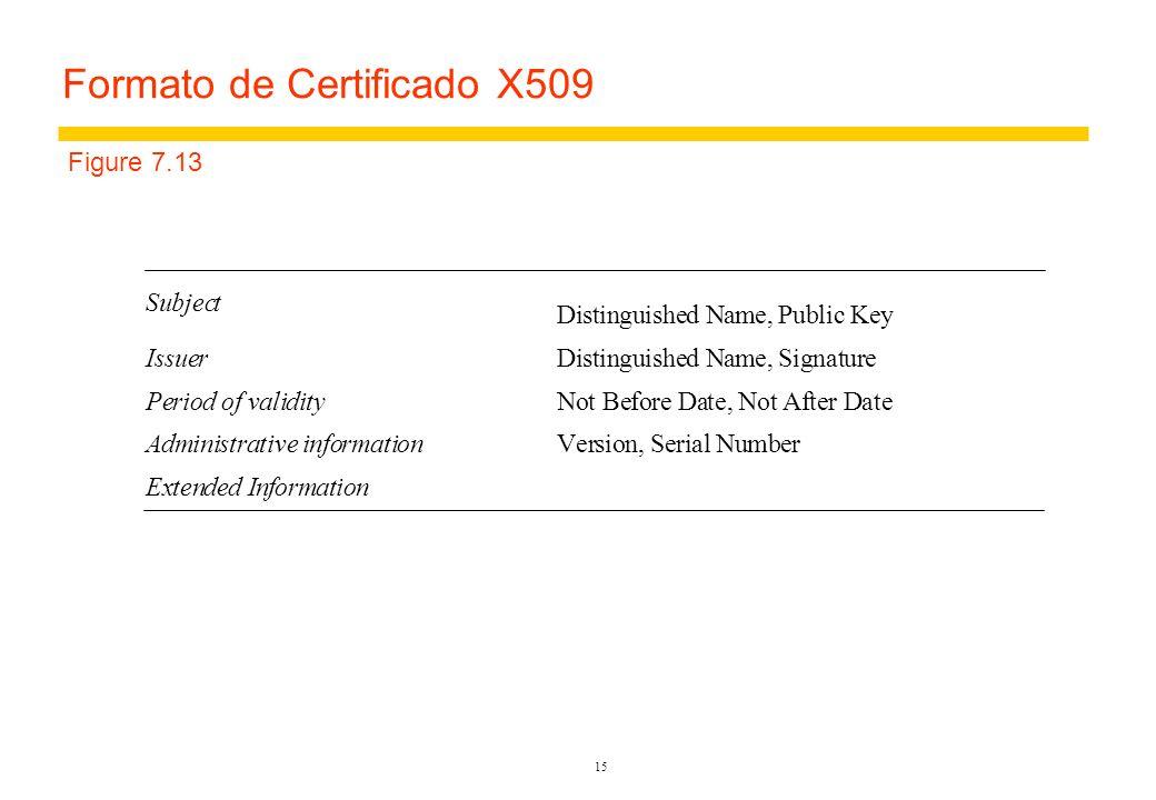 Formato de Certificado X509