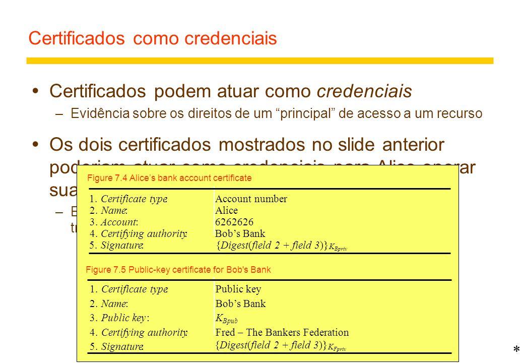 Certificados como credenciais