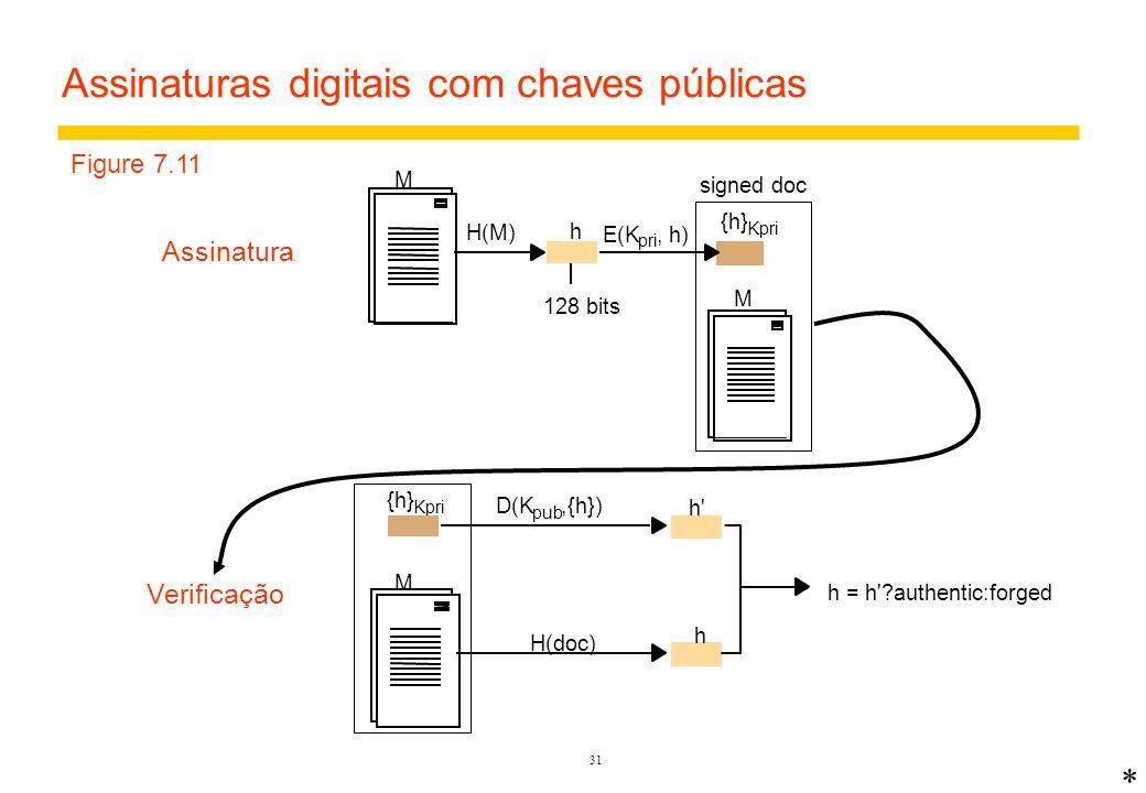 Assinaturas digitais com chaves públicas