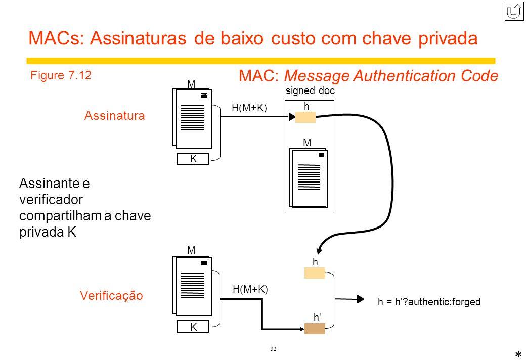 MACs: Assinaturas de baixo custo com chave privada