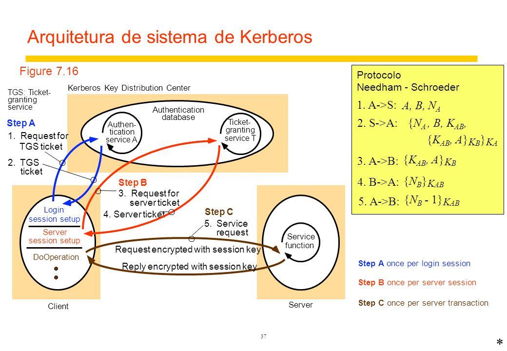 Arquitetura de sistema de Kerberos