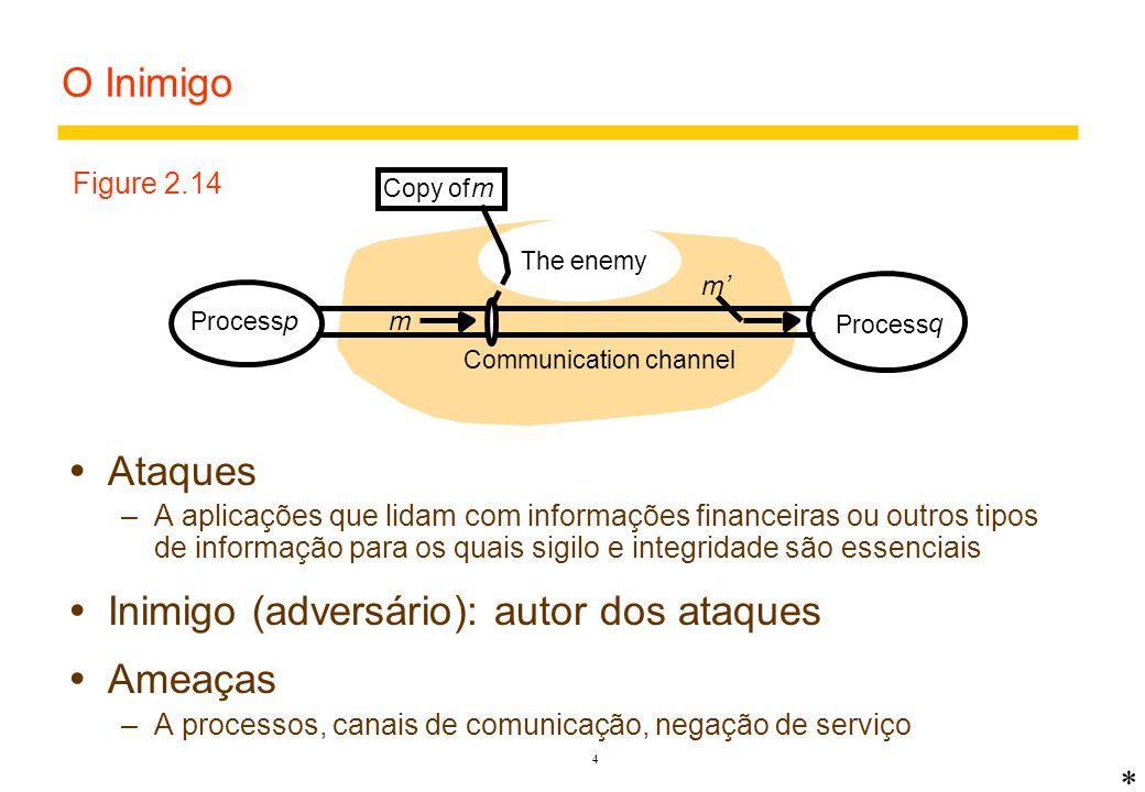 Inimigo (adversário): autor dos ataques Ameaças