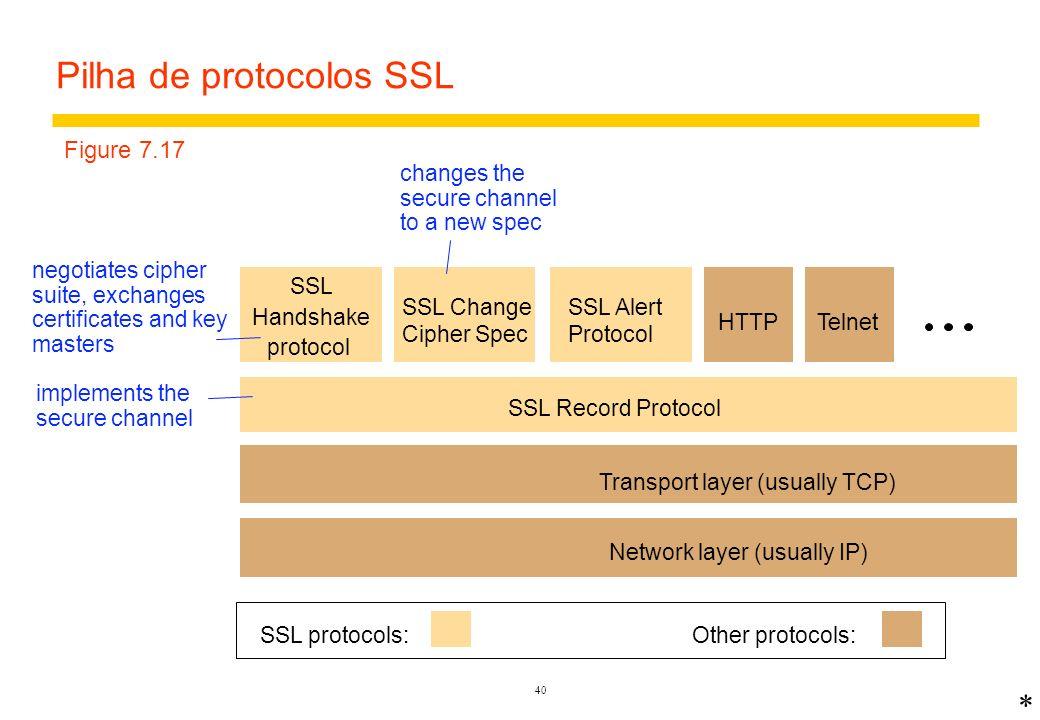 Pilha de protocolos SSL