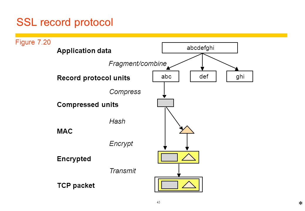 SSL record protocol * Figure 7.20 Application data Fragment/combine