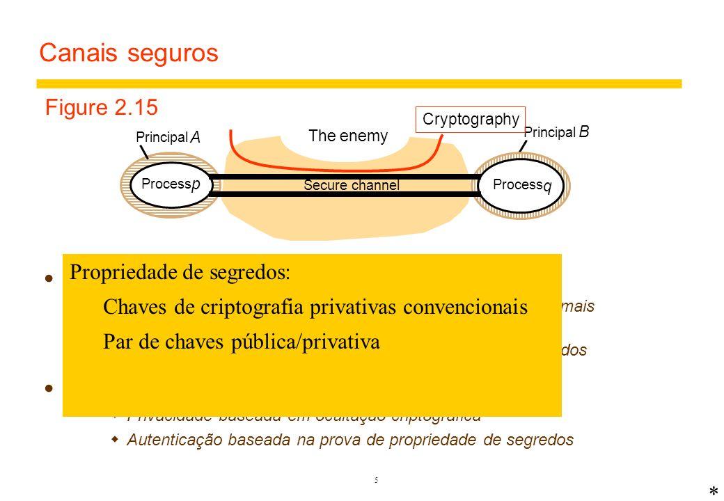 Emprego de criptografia