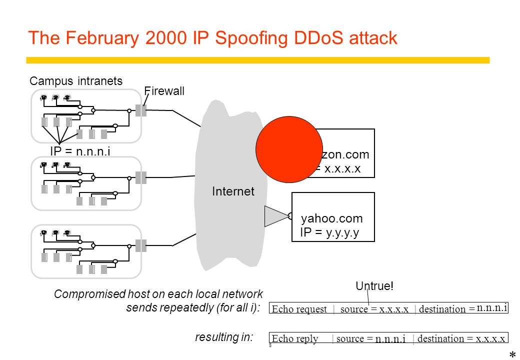 The February 2000 IP Spoofing DDoS attack