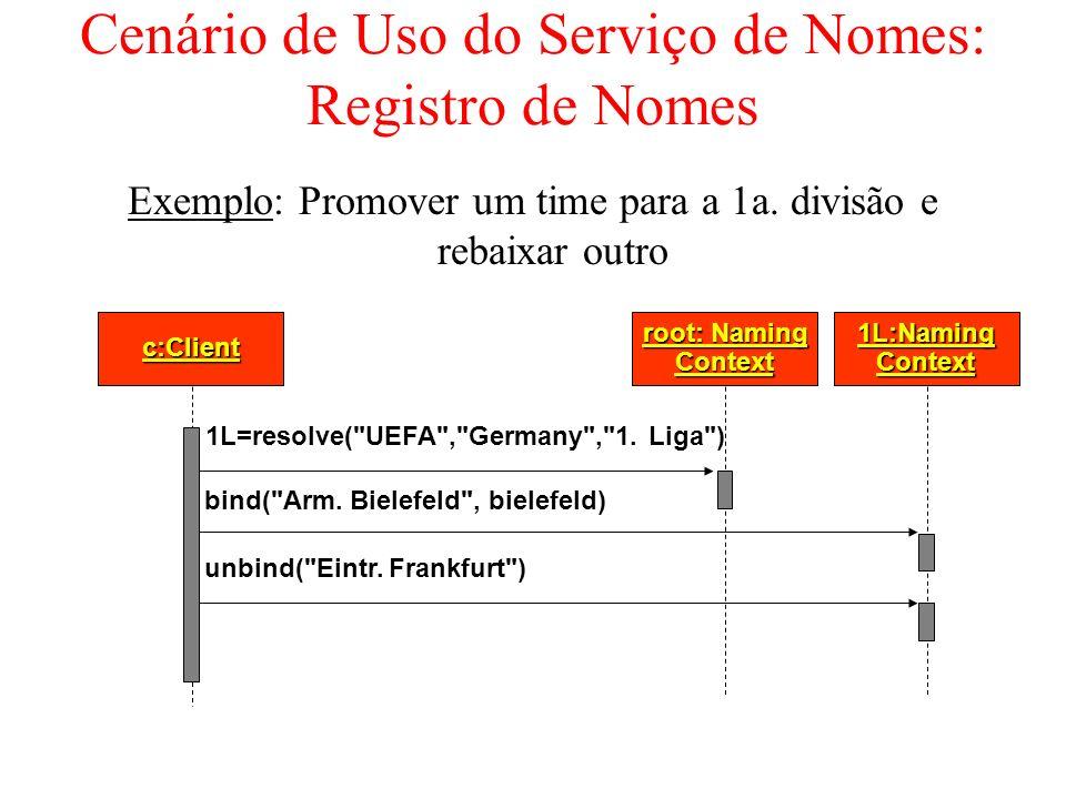 Cenário de Uso do Serviço de Nomes: Registro de Nomes