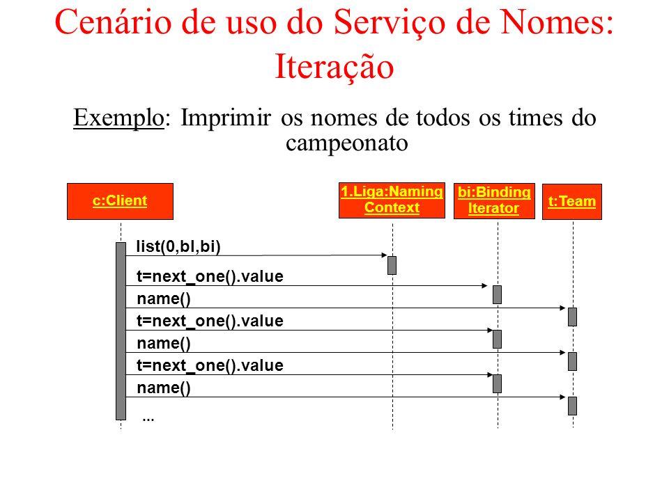 Cenário de uso do Serviço de Nomes: Iteração