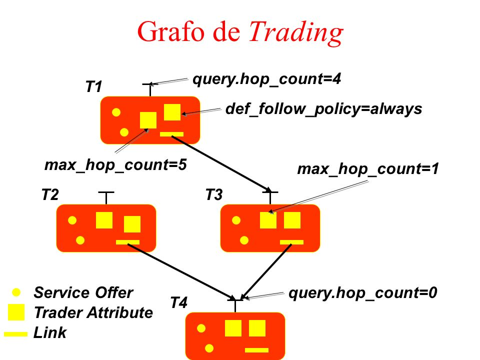 Grafo de Trading query.hop_count=4 T1 def_follow_policy=always