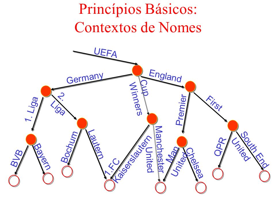 Princípios Básicos: Contextos de Nomes