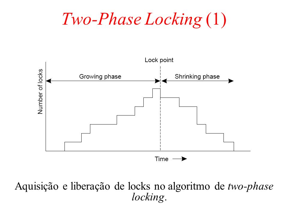 Aquisição e liberação de locks no algoritmo de two-phase locking.