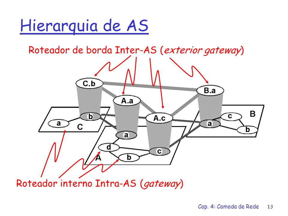 Hierarquia de AS Roteador de borda Inter-AS (exterior gateway)