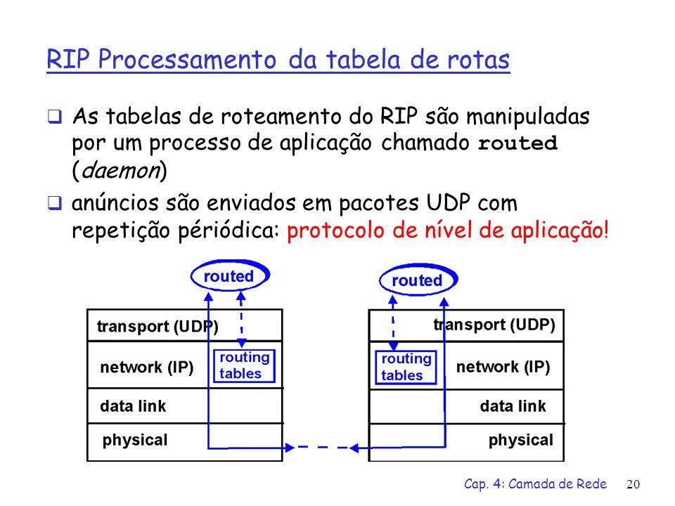 RIP Processamento da tabela de rotas